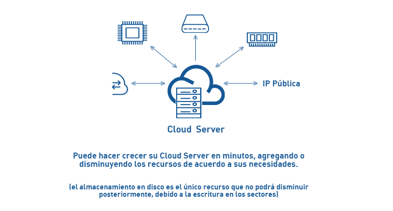 aprovisionamiento-cloud-server-adaptix