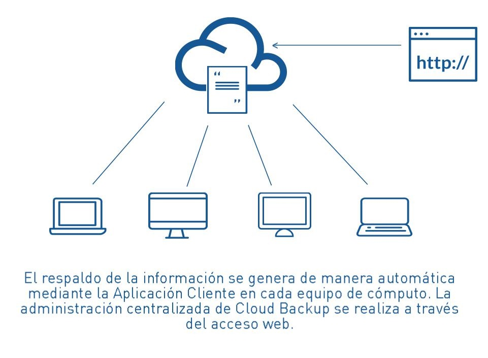 cloud-backup-esquema-de-uso