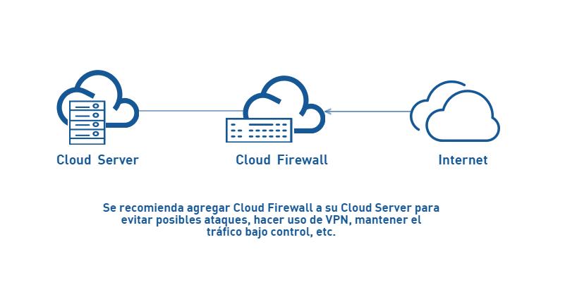 esquema-de-uso-cloud-firewall-cs