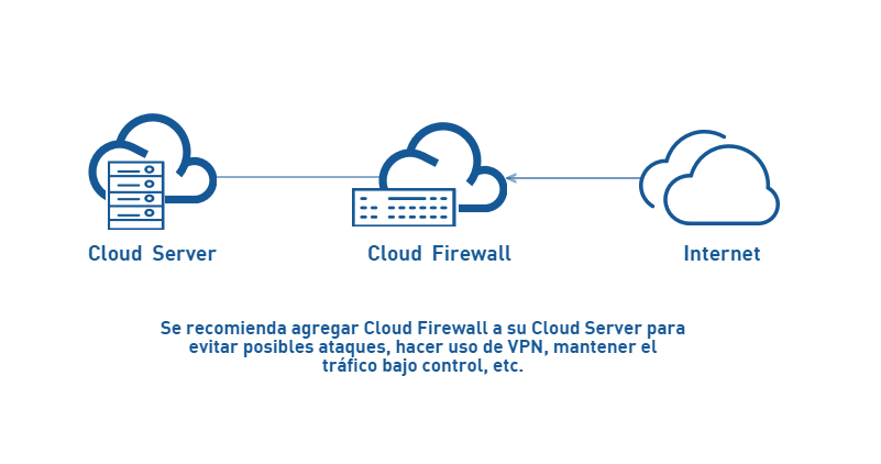 esquema-de-uso-cloud-firewall-cs