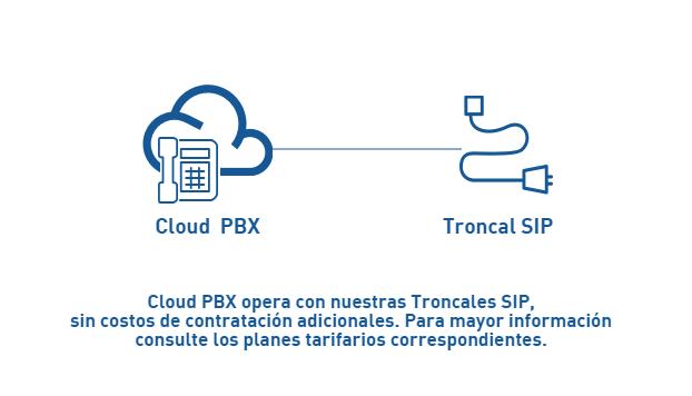 esquema-de-uso-cloud-pbx-troncal-sip-adaptix