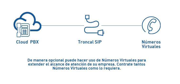 esquema-de-uso-cloud-pbx-y-troncalsip-did