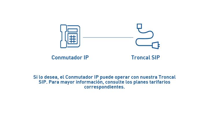esquema-de-uso-pbx-y-troncal-sip