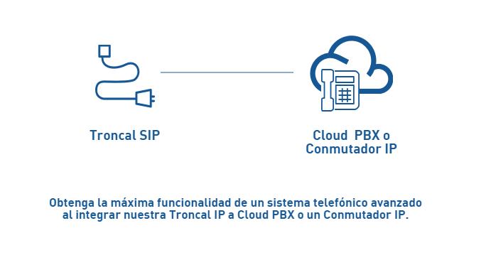 esquema-de-uso-troncal-sip-y-cloud-pbx