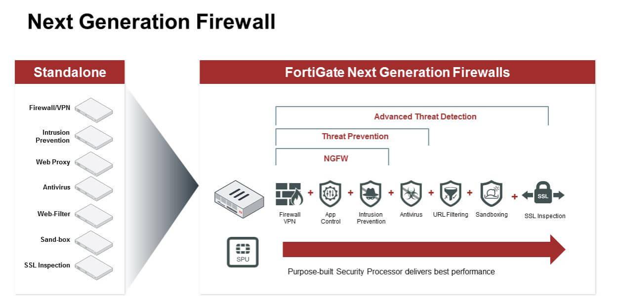firewalls de nueva generacion