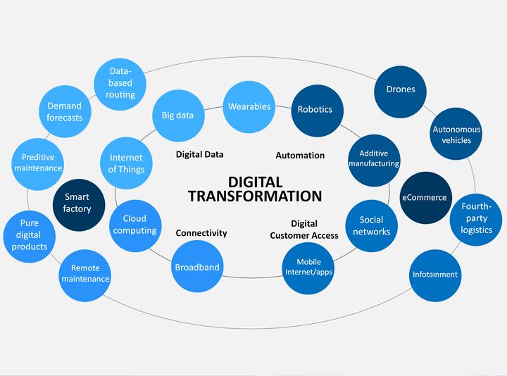 beneficios de la transformacion digital